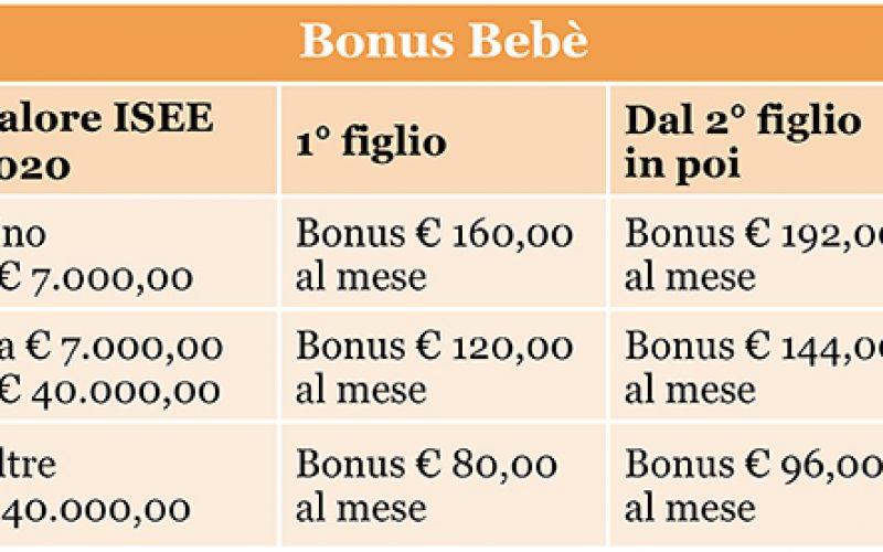 Bonus Sì isee NO
