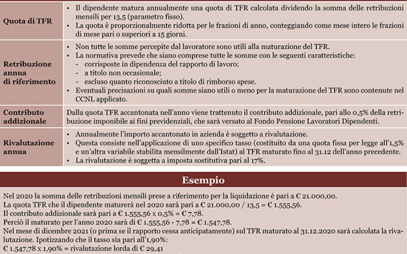 TFR e fondi previdenziali
